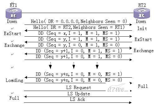 两台路由器之间建立邻接关系过程:OSPF